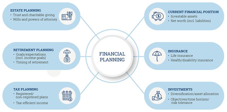 Northern Savings Credit Union - Planning